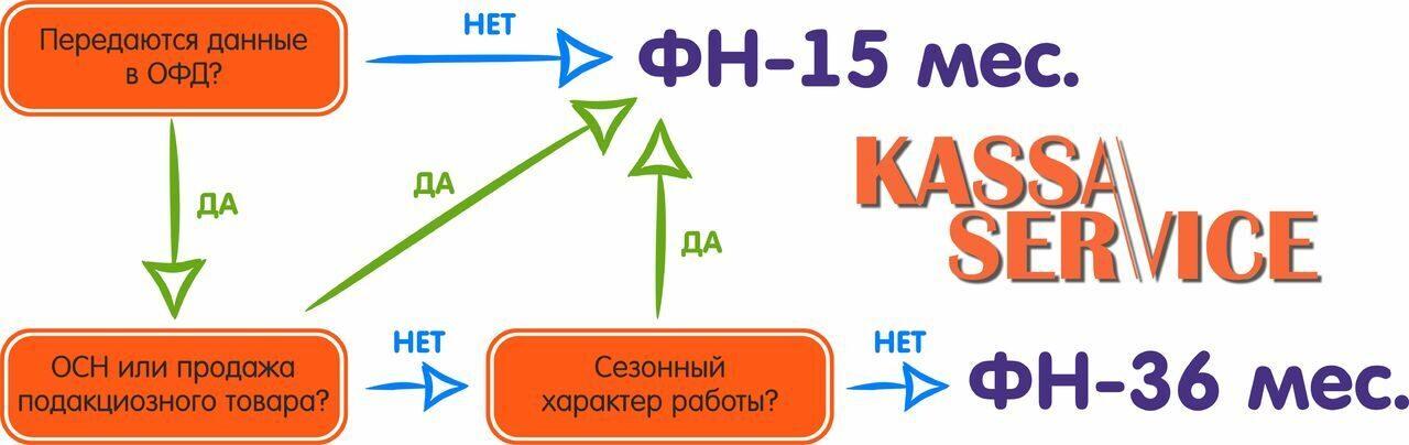 схема ФН